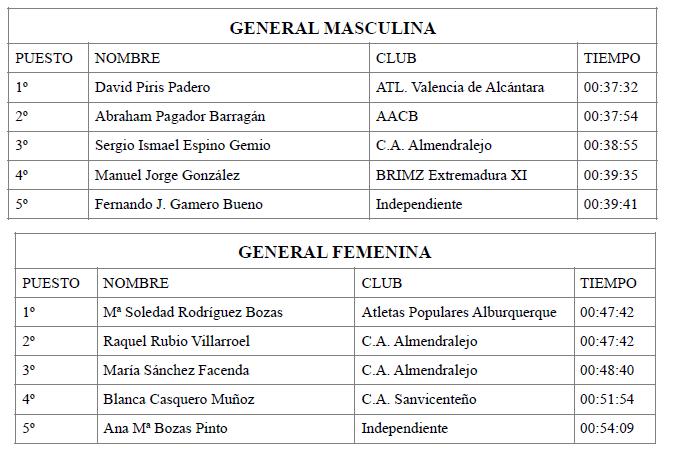 clasificación general correspondiente a la III Carrera Corta - XIII Media Maratón de Alburquerque
