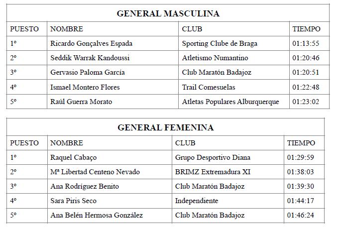 clasificación general de la XIII Media Maratón de Alburquerque