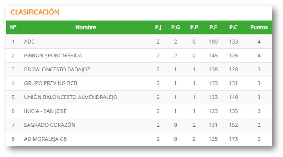Clasificacion Jornada 2 - Primera Division Extremeña Baloncesto