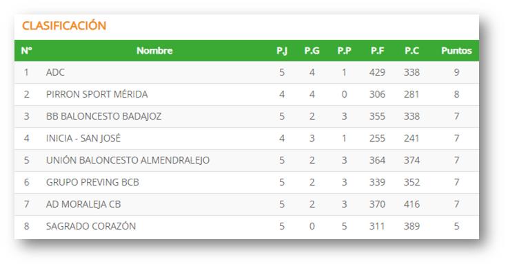 Se aprieta la lucha por jugar la Copa de Extremadura en la Primera Nacional Extremeña