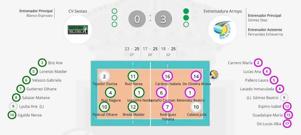El Extremadura Arroyo disputará la fase de ascenso a Superliga tras vencer (0-3) a Sestao