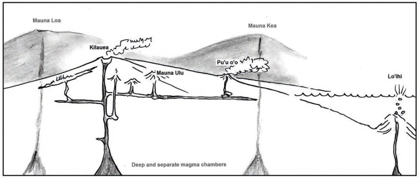 2. Plumbing of Kilauea