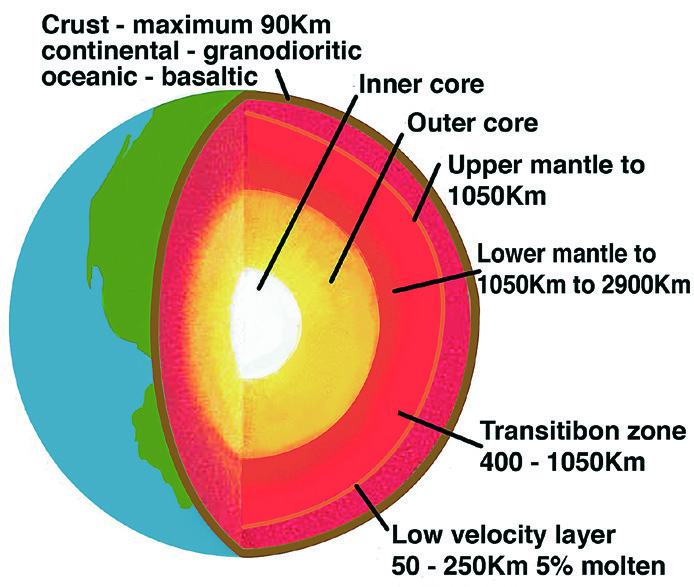 Plate tectonics (Part 2): A closer look