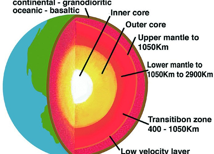 Plate tectonics (Part 2): A closer look