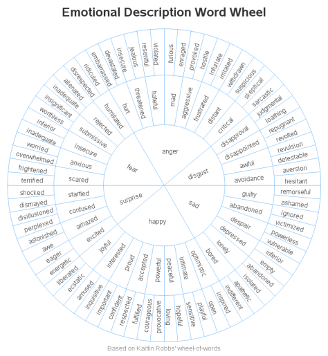 emotion_word_wheel