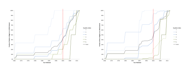 Composition of Biggin et al. dataset by QPI and publication year. The graph on the left counts the fraction of studies included in the Biggin et al. dataset; the graph on the right counts the fraction of paleointensity estimates. The year of my Ph.D thesis (2003) is indicated in red for comparison with today (2015). Note the large fraction of the QPI 5 and 6 studies and estimates published since 2003. Note that Biggin et al. average paleointensity estimates to counteract the over-representation of certain studies with large numbers of paleointensity estimates in the database.