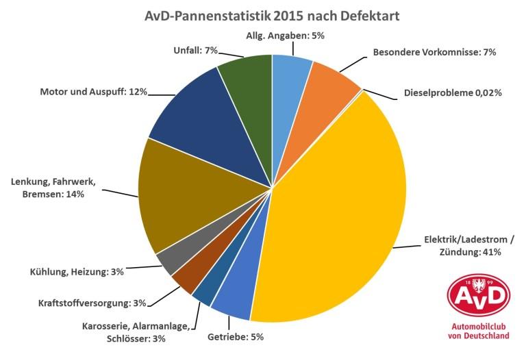 AvD-Pannenstatistik: Die Elektrik bereitet am häufigsten Probleme