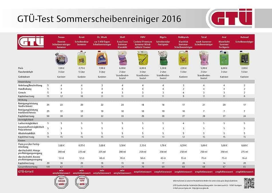 GTÜ-Test Sommerscheibenreiniger 2016: Ergebnistabelle