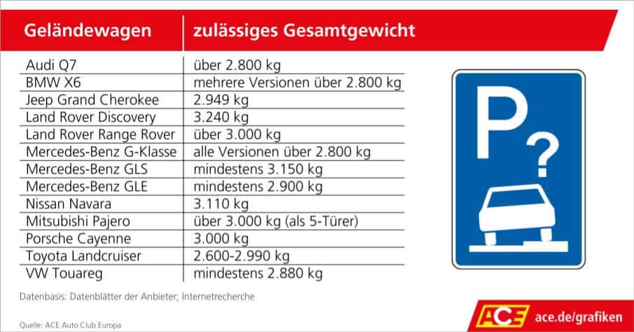 Viele SUV überschreiten das zulässige Gesamtgewicht von 2,8 Tonnen für Parken auf Gehwegen