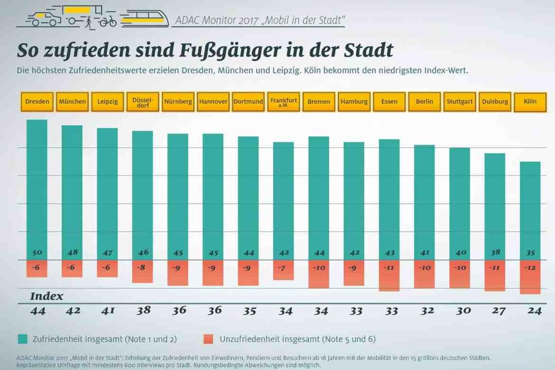 Stadtverkehr in 15 deutschen Städten: Dresden top - Köln flop