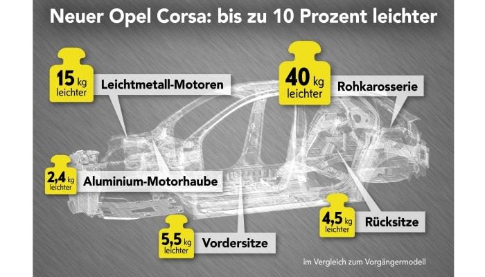 Nächster Opel Corsa wiegt bis zu 108 Kilogramm weniger