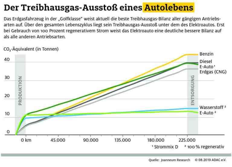 Treibhausgas-Bilanz eines Autolebens.