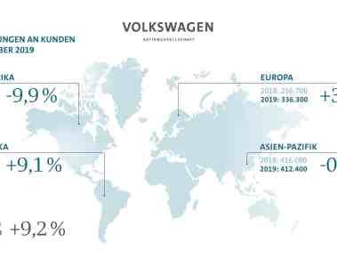 Der Absatz des Volkswagen-Konzerns im September 2019.