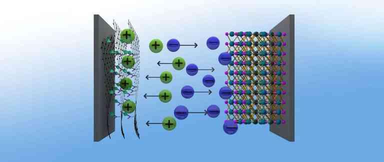 Graphen-Hybride aus metallorganischen Netzwerken (metal organic frameworks, MOF) und Graphensäure ergeben eine hervorragende positive Elektrode für Superkondensatoren, die damit eine ähnliche Energiedichte erreichen, wie Nickel-Metallhydrid-Akkus.