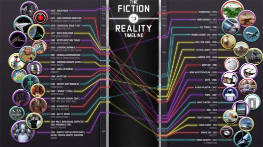 Science versus Fiction