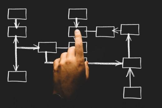 Analyse in der Teamentwicklung