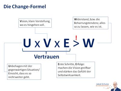 Grafik Change-Formel
