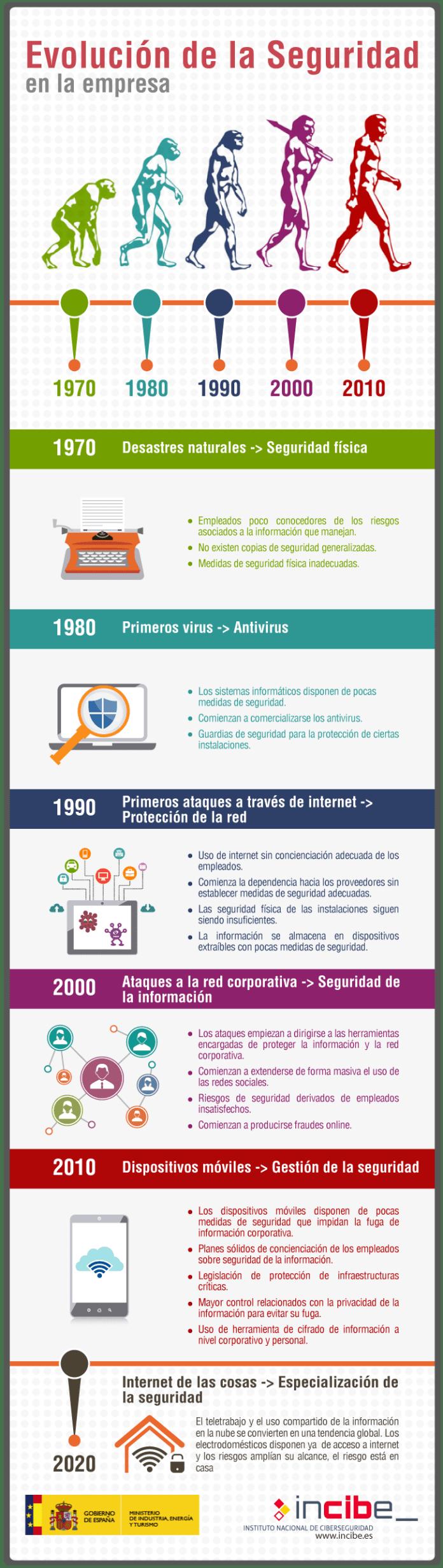 evolucion-seguridad-informatica-infografia