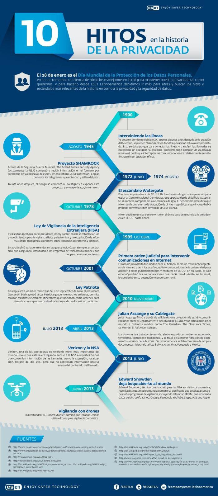 10-hitos-privacidad-infografia