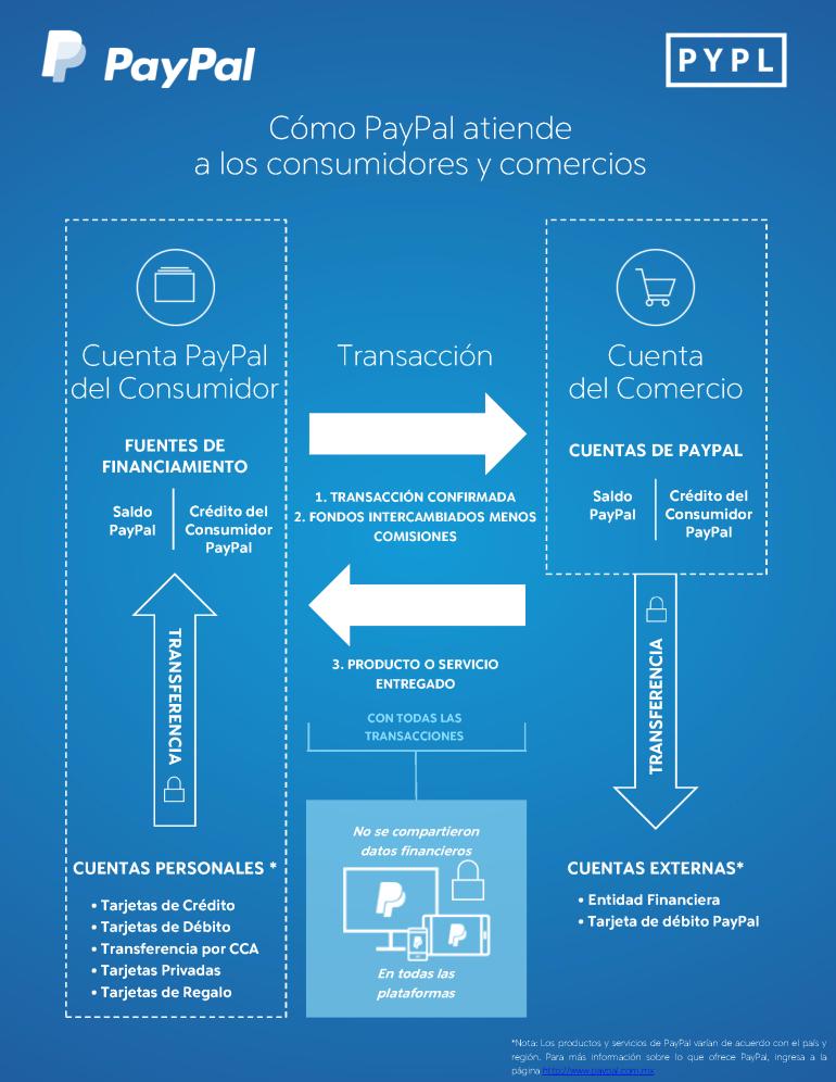 paypal-infografia