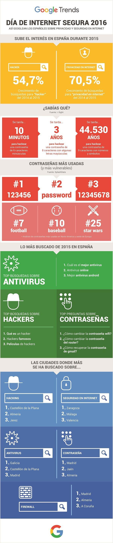 privacidad-seguridad-internet-infografia