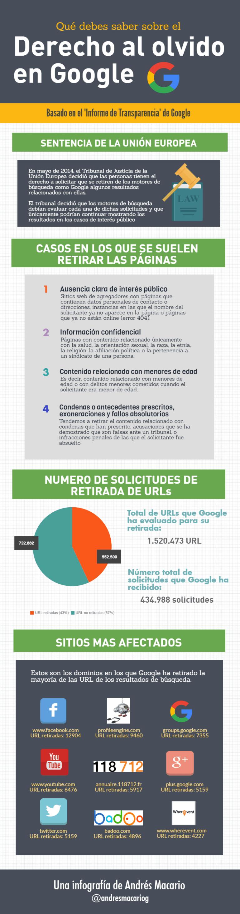 derecho-al-olvido-infografia-de-andres-macario