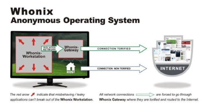 whonix-2-830x446.jpg