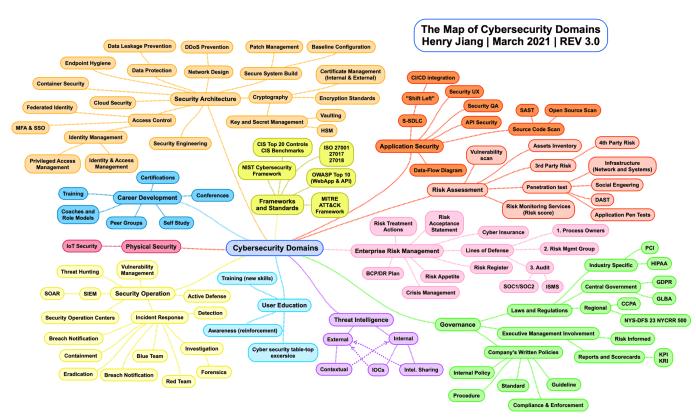 Mapa de todos los dominios de la Ciberseguridad
