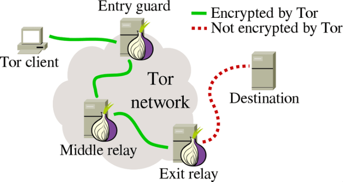Tor soluciona una vulnerabilidad