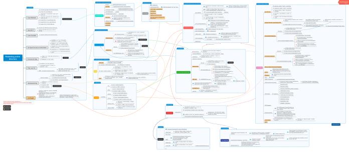 Active Directory Pentest Mindmap
