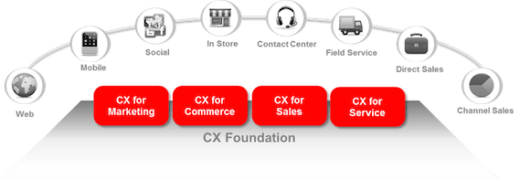 Oracle CX Foundation