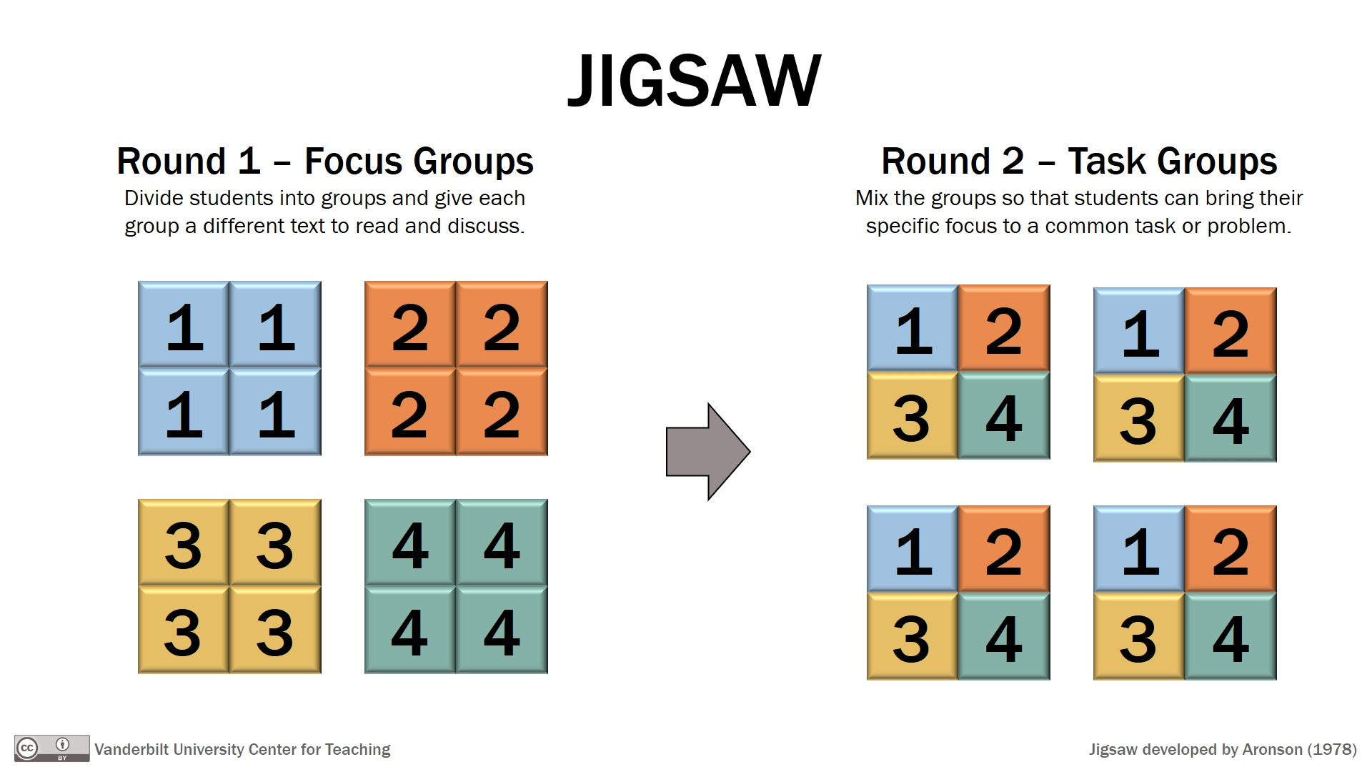 Puzzling Over The Jigsaw Agile Learning