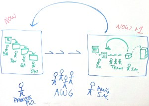 Agile change management