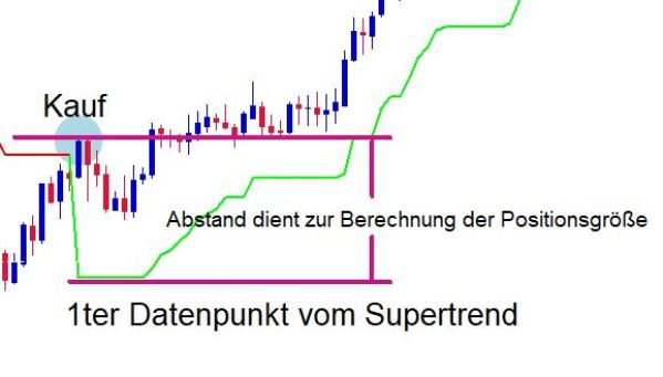 Stopp Loss mit Supertrend