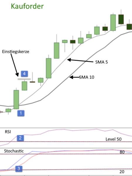 5 und 10 Simple Moving Average Strategie