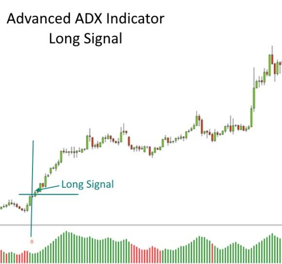 Advanced ADX Long