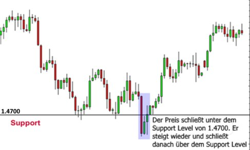 Supportzone mit False Breakout