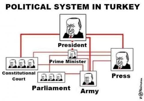 turkey political system_0