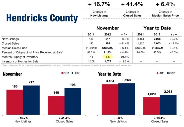 Hendricks-County-Inventory