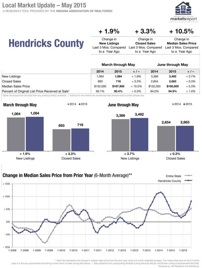 Hendricks County May 2015 Report from IAR