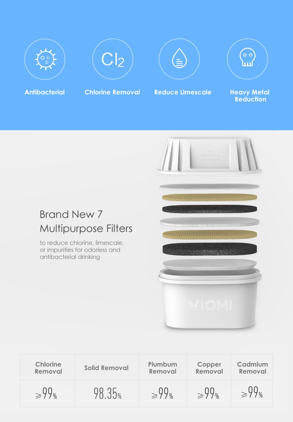 Xiaomi VIOMI 3.5L Hyper-energy Water Filter Pitcher Filtration Dispenser Cup with Lid and Spout