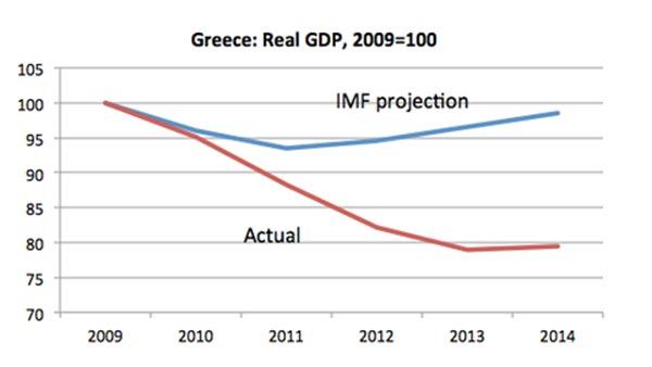 Errôneas previsoes FMI