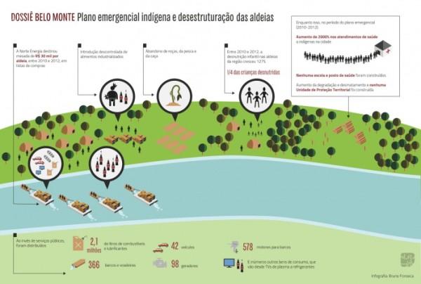 Infografico do Belomonte