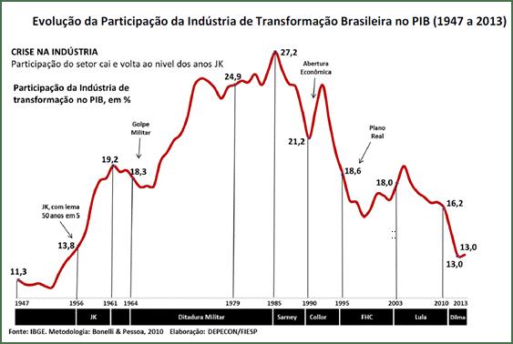 PIB Indústria