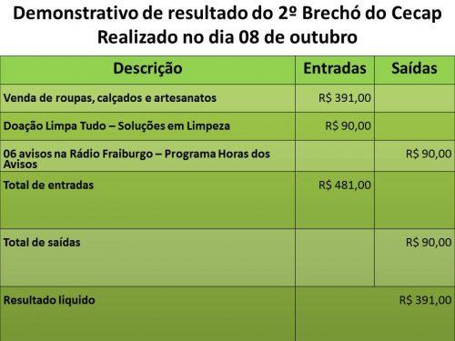 Comunidade do Faxinal dos Carvalhos e localidades vizinhas apoiaram o 2º Brechó do Cecap