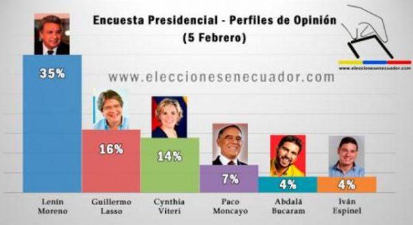 candidatos-equador