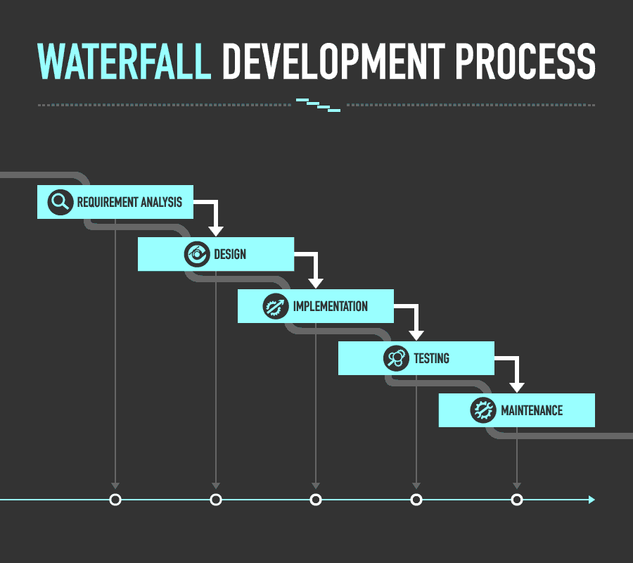 Agile vs waterfall, waterfall development process
