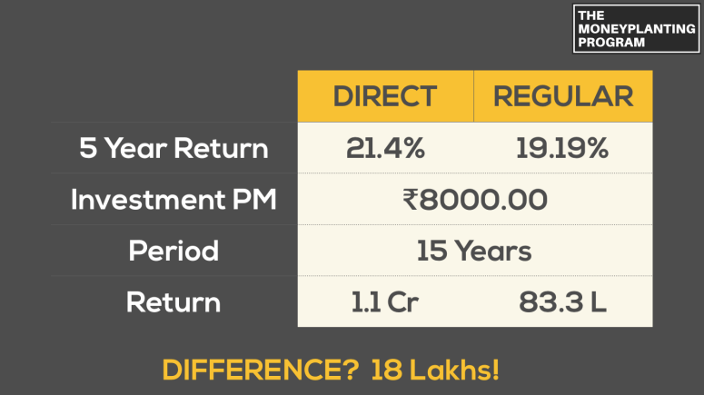 Learn How to Invest - Direct Vs Regular Mutual Funds - Financial Fundamentals