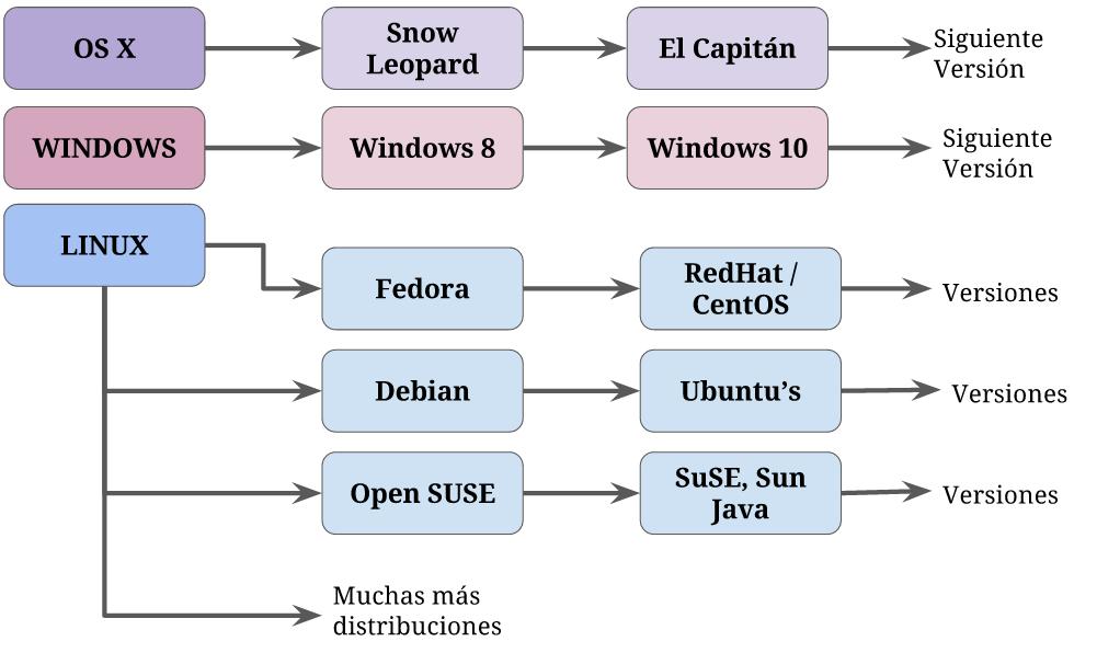 distribuciones-sistemas-operativos