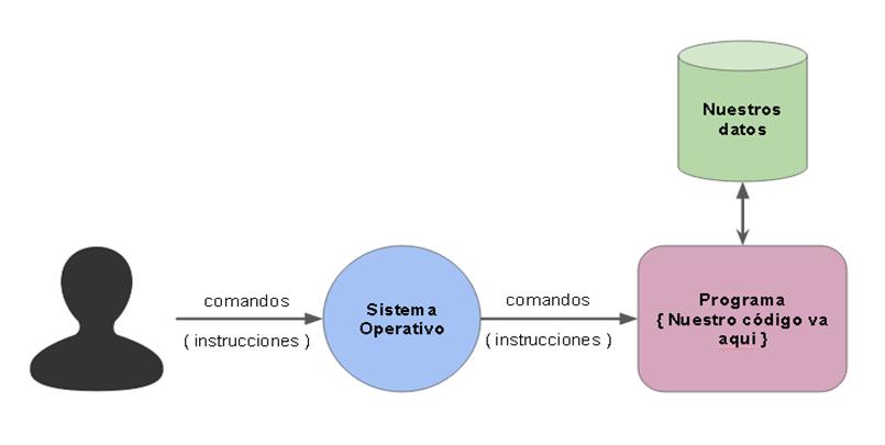 interacciones-sistema-operativo-programas